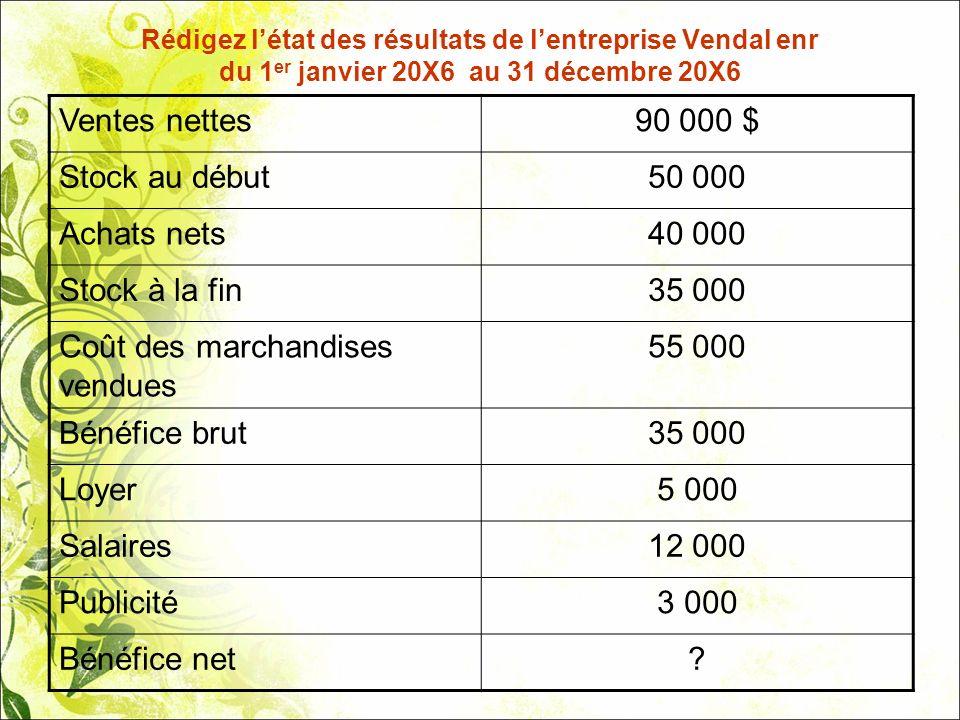 Coût des marchandises vendues 55 000 Bénéfice brut Loyer 5 000