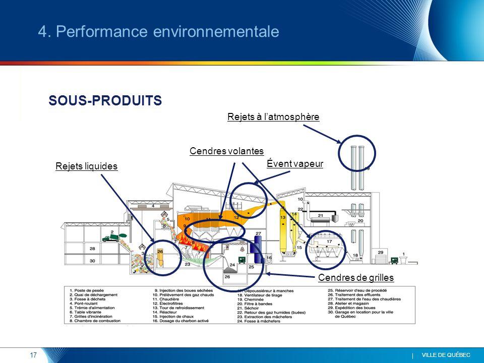 4. Performance environnementale