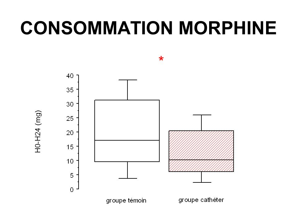 CONSOMMATION MORPHINE
