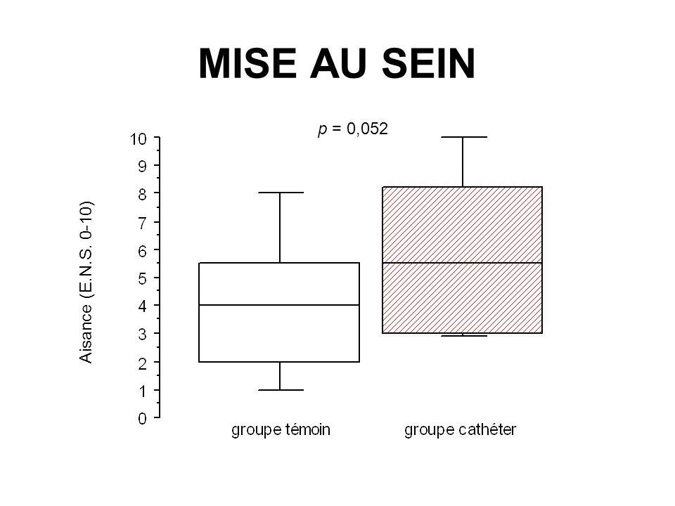 MISE AU SEIN p = 0,052 Aisance (E.N.S. 0-10)