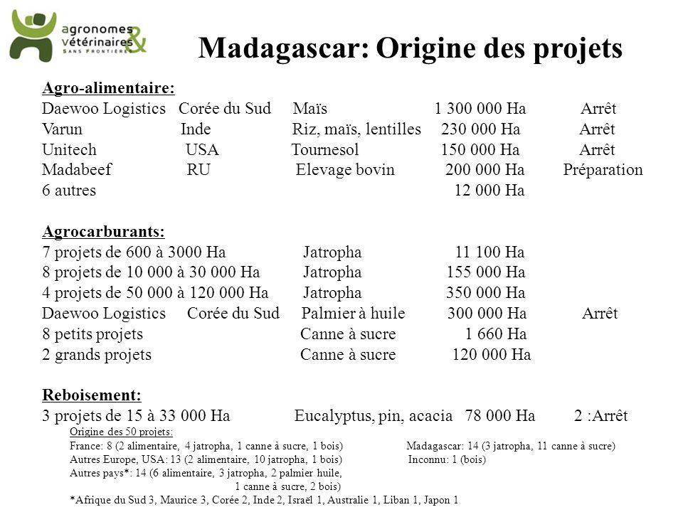 Madagascar: Origine des projets