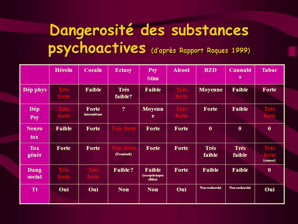 Dangerosité des substances psychoactives (d'après Rapport Roques 1999)