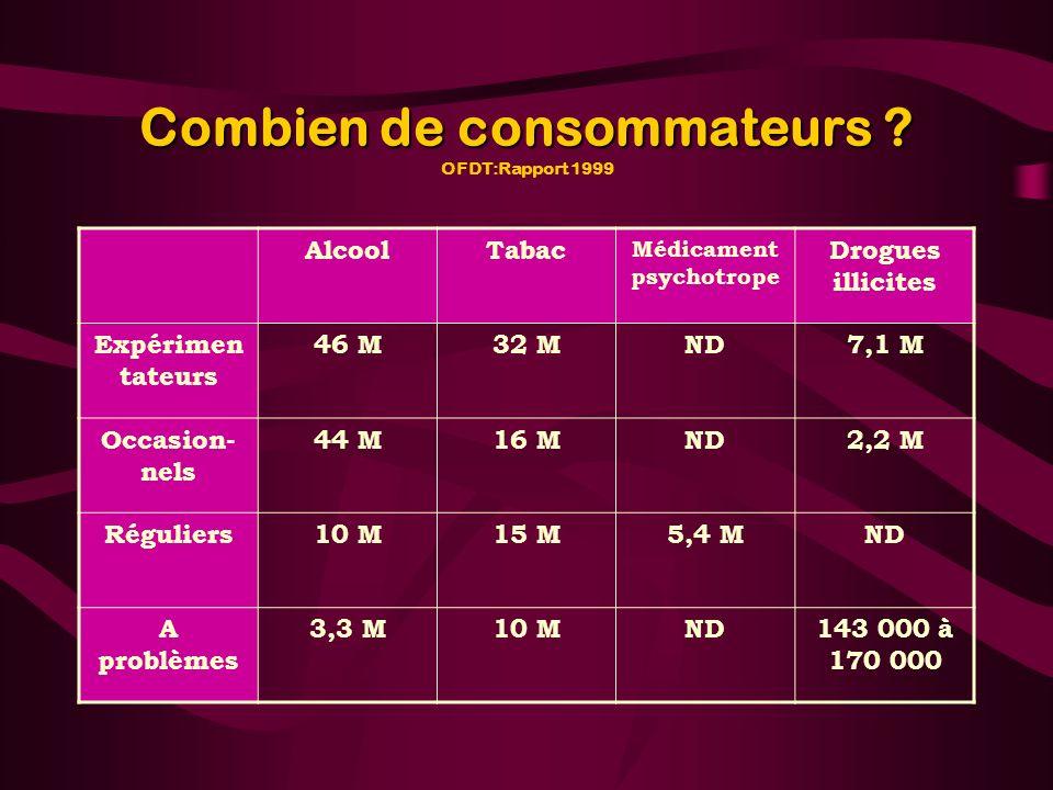 Combien de consommateurs OFDT:Rapport 1999