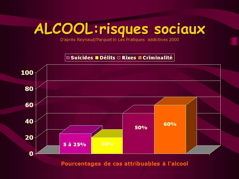 Pourcentages de cas attribuables à l'alcool