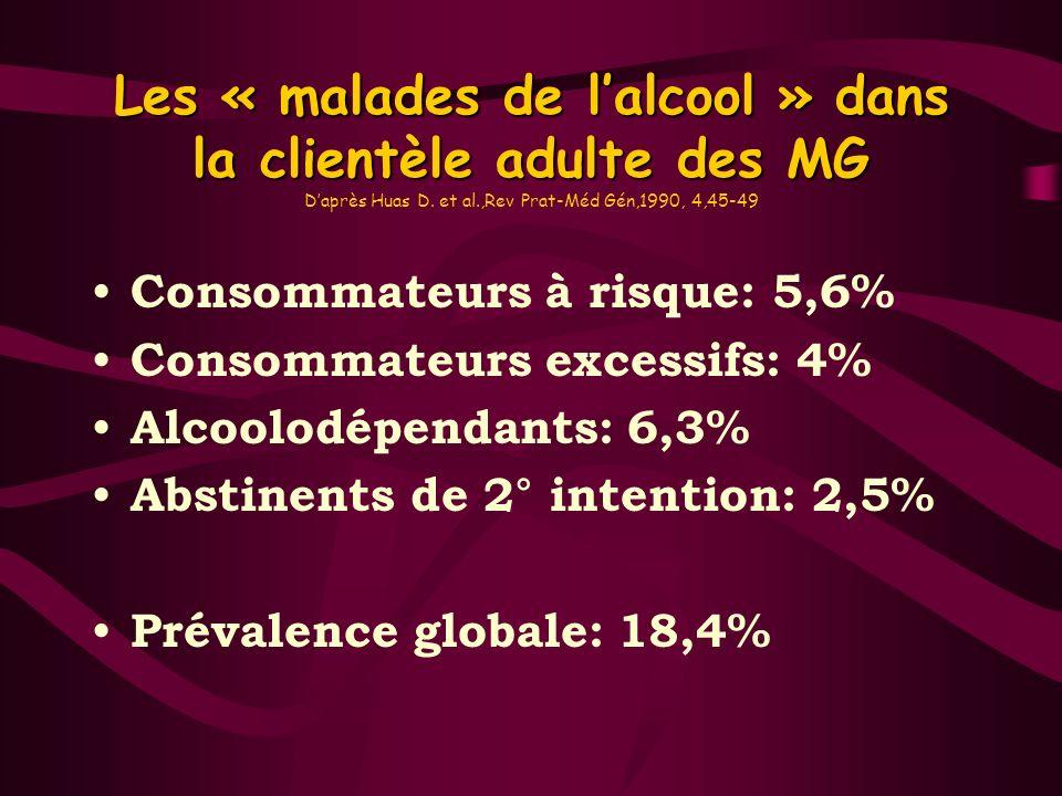 Les « malades de l'alcool » dans la clientèle adulte des MG D'après Huas D. et al.,Rev Prat-Méd Gén,1990, 4,45-49