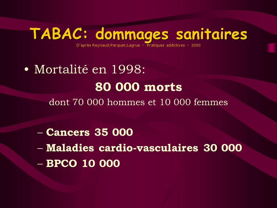 TABAC: dommages sanitaires D'après Reynaud;Parquet;Lagrue - Pratiques addictives - 2000