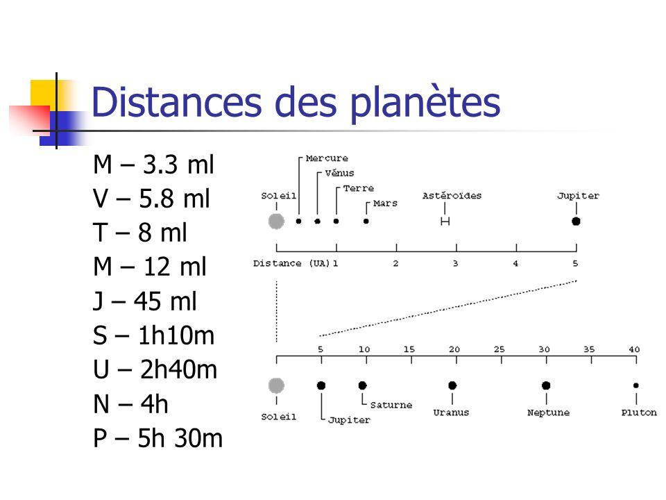 Distances des planètes