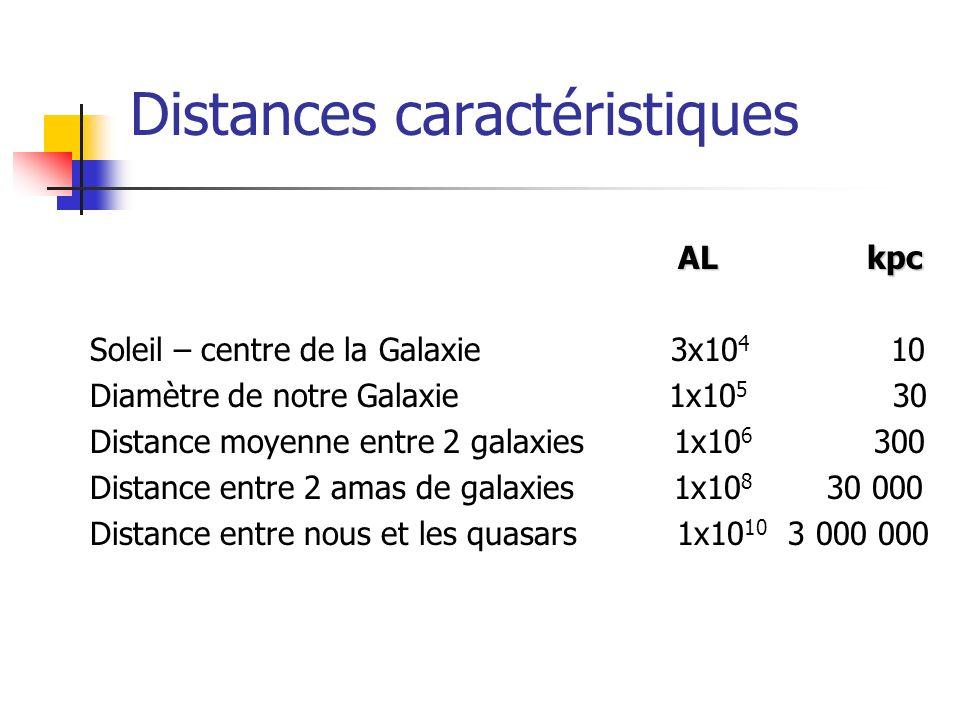 Distances caractéristiques
