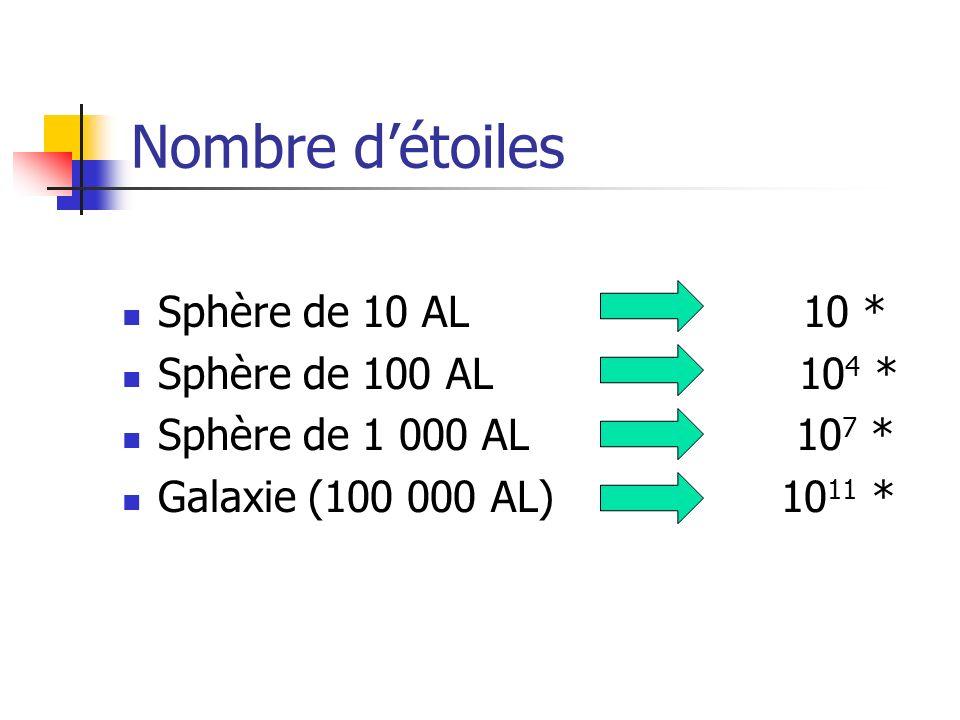 Nombre d'étoiles Sphère de 10 AL 10 * Sphère de 100 AL 104 *