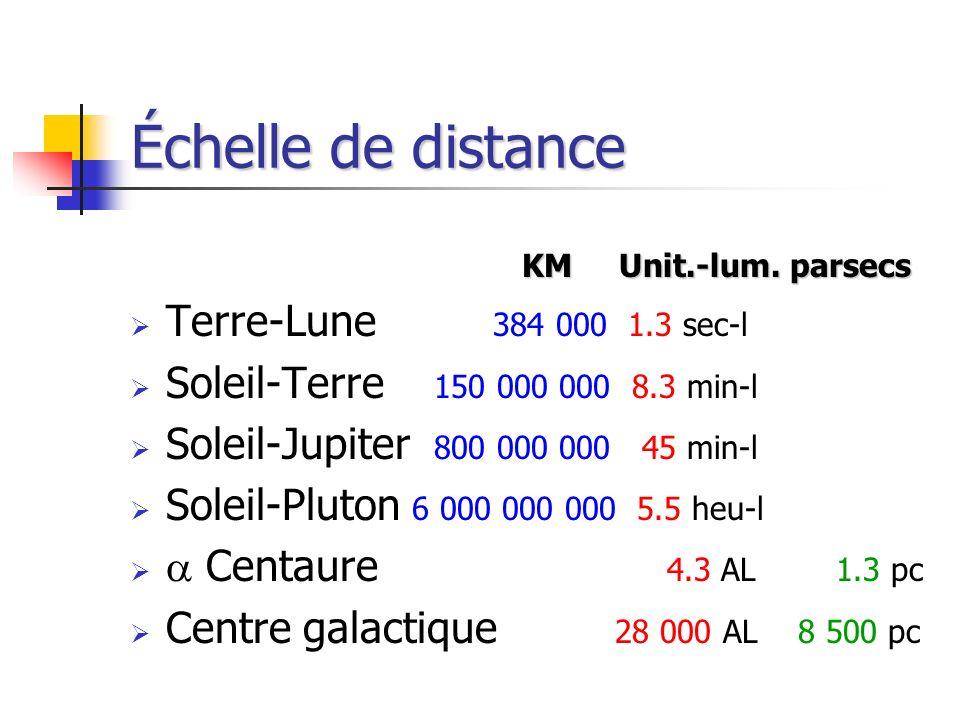 Échelle de distance Terre-Lune 384 000 1.3 sec-l