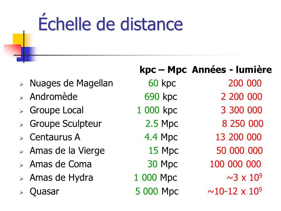 Échelle de distance kpc – Mpc Années - lumière
