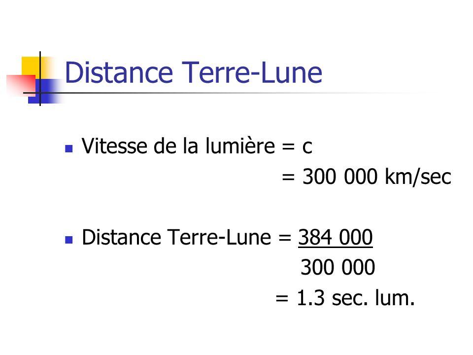 Distance Terre-Lune Vitesse de la lumière = c = 300 000 km/sec