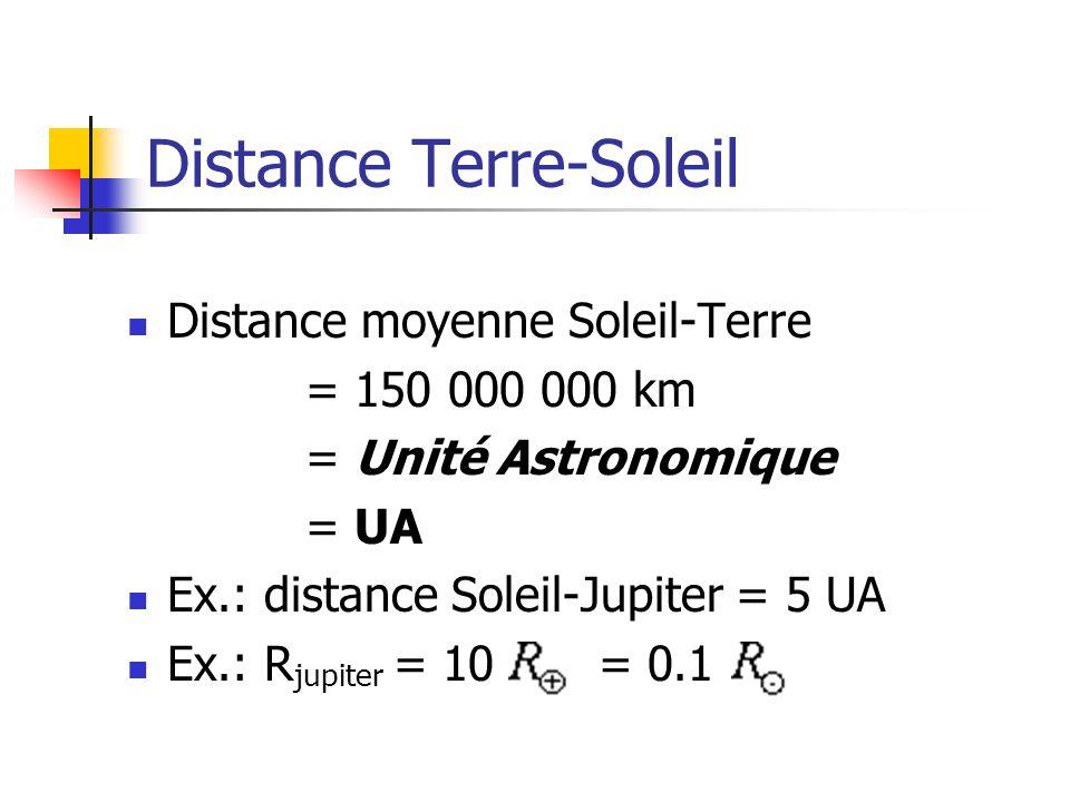 Distance Terre-Soleil
