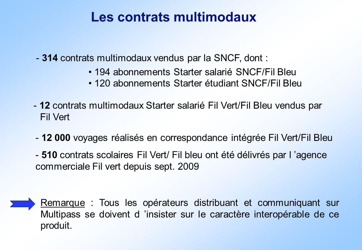Les contrats multimodaux