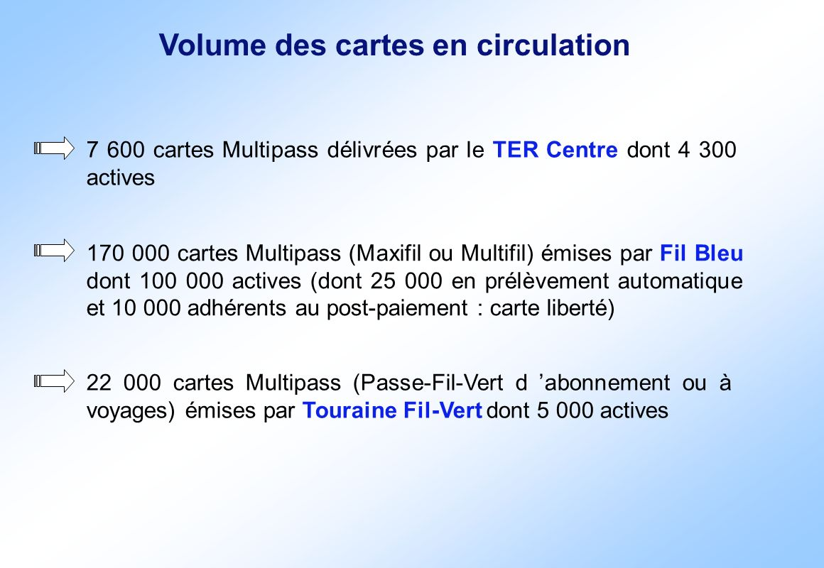 Volume des cartes en circulation
