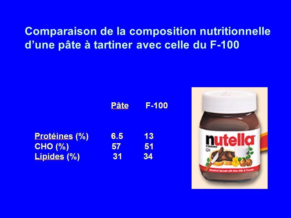 Comparaison de la composition nutritionnelle d'une pâte à tartiner avec celle du F-100