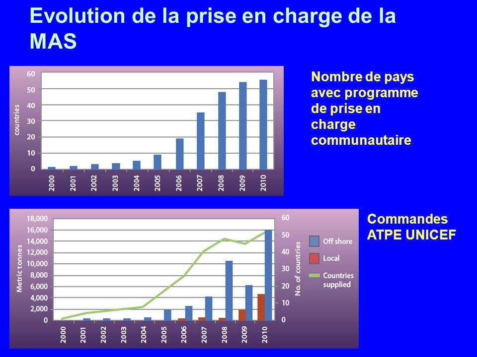 Evolution de la prise en charge de la MAS