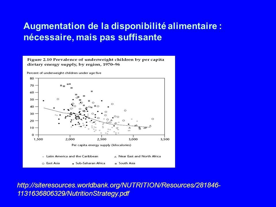 Augmentation de la disponibilité alimentaire : nécessaire, mais pas suffisante