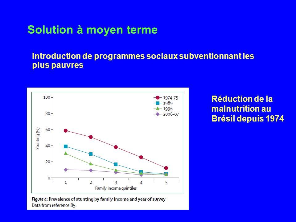 Solution à moyen terme Introduction de programmes sociaux subventionnant les plus pauvres. Réduction de la malnutrition au Brésil depuis 1974.
