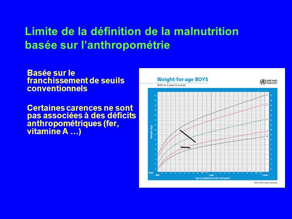 Limite de la définition de la malnutrition basée sur l'anthropométrie