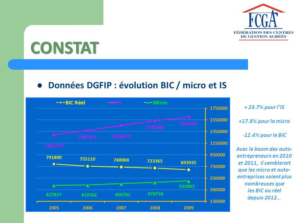 CONSTAT Données DGFIP : évolution BIC / micro et IS + 23.7% pour l'IS