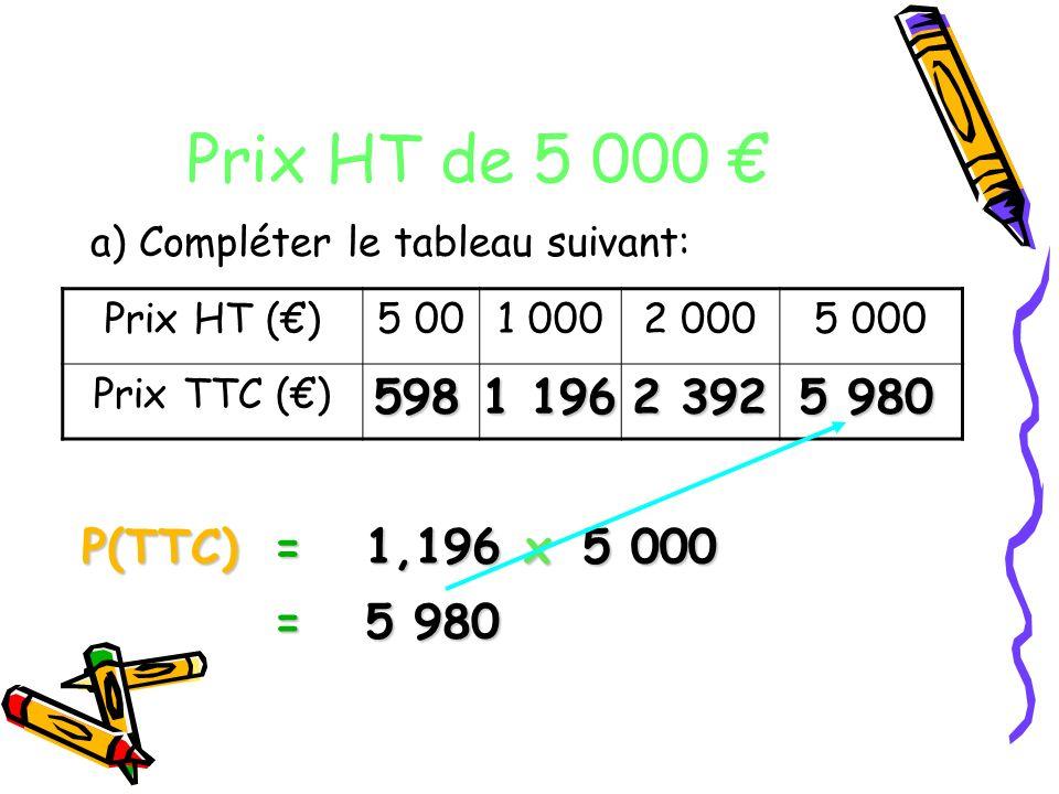 Prix HT de 5 000 € a) Compléter le tableau suivant: Prix HT (€) 5 00. 1 000. 2 000. 5 000. Prix TTC (€)