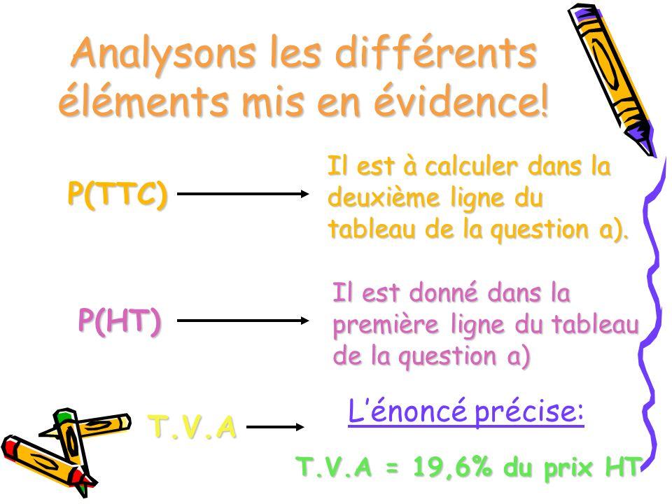Analysons les différents éléments mis en évidence!