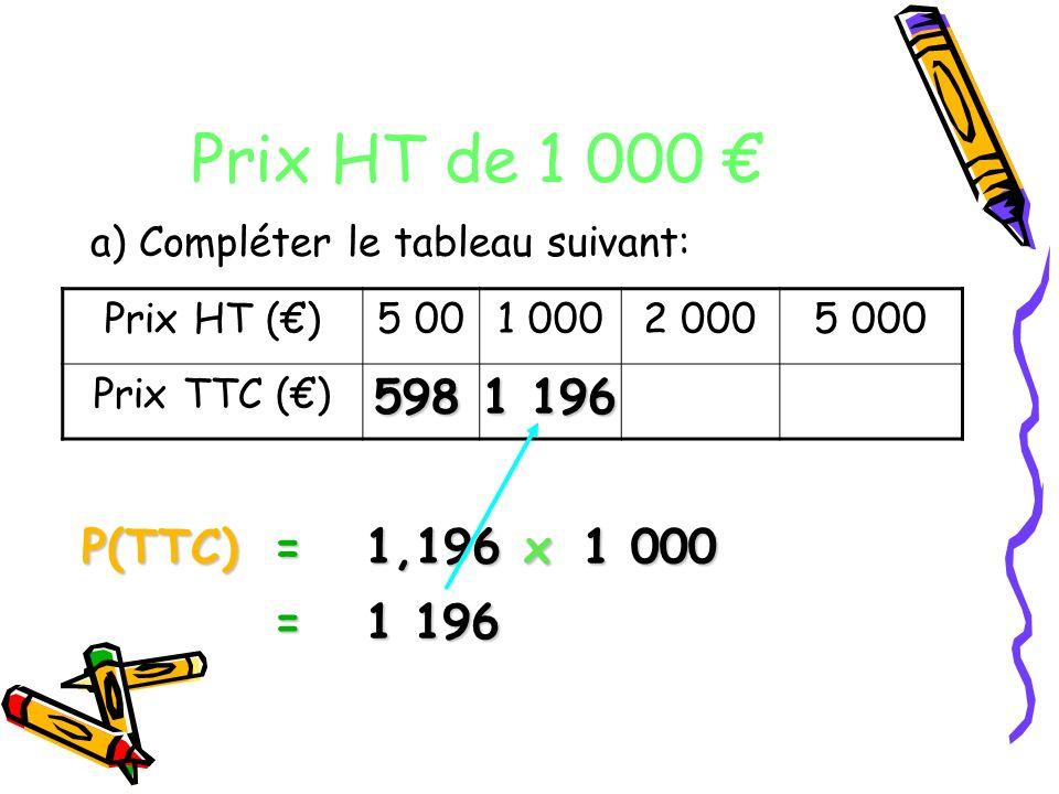Prix HT de 1 000 € a) Compléter le tableau suivant: Prix HT (€) 5 00. 1 000. 2 000. 5 000. Prix TTC (€)
