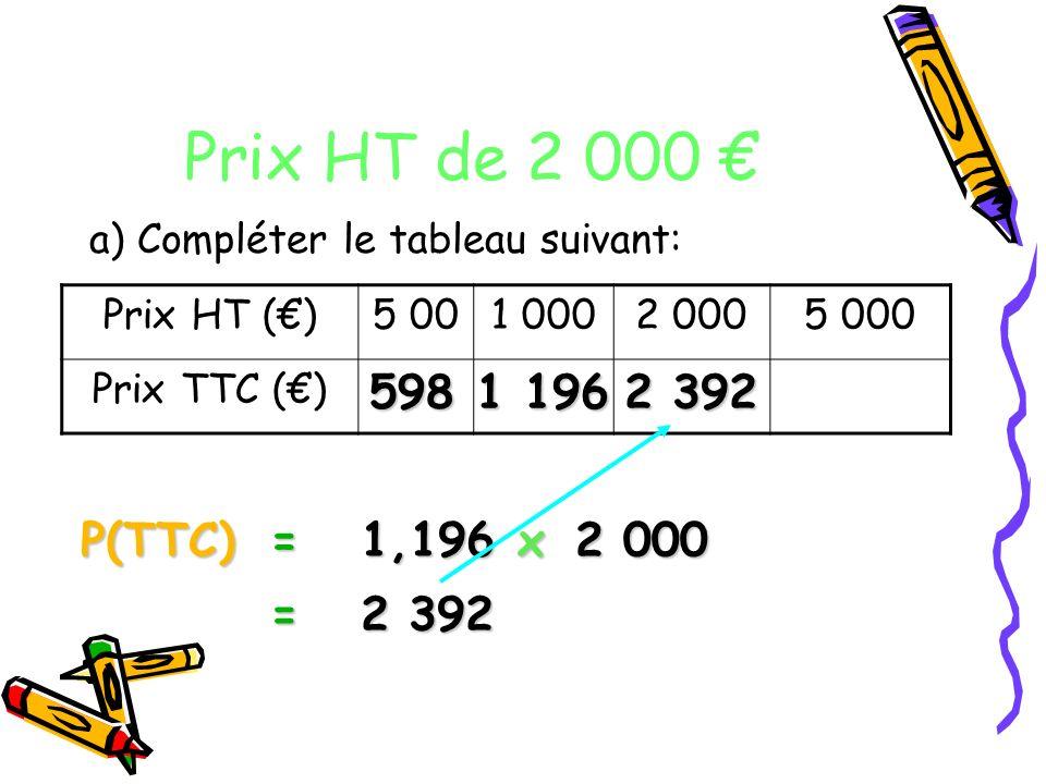 Prix HT de 2 000 € a) Compléter le tableau suivant: Prix HT (€) 5 00. 1 000. 2 000. 5 000. Prix TTC (€)