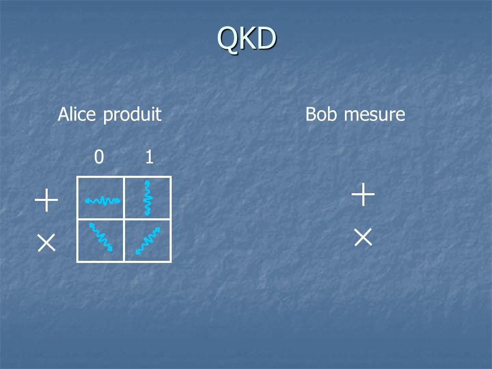 QKD Alice produit Bob mesure 1