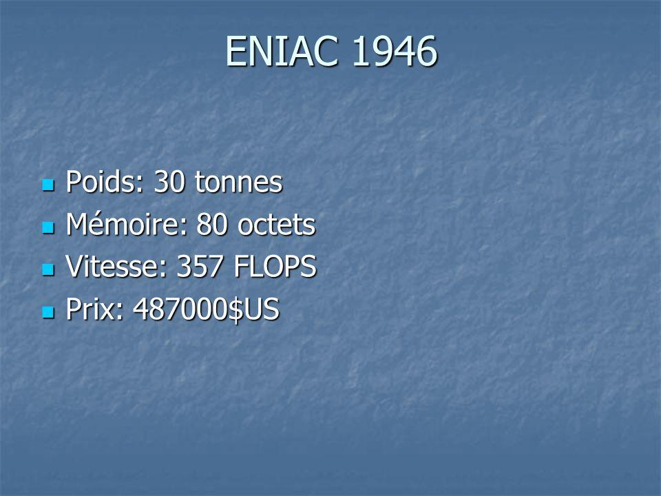ENIAC 1946 Poids: 30 tonnes Mémoire: 80 octets Vitesse: 357 FLOPS
