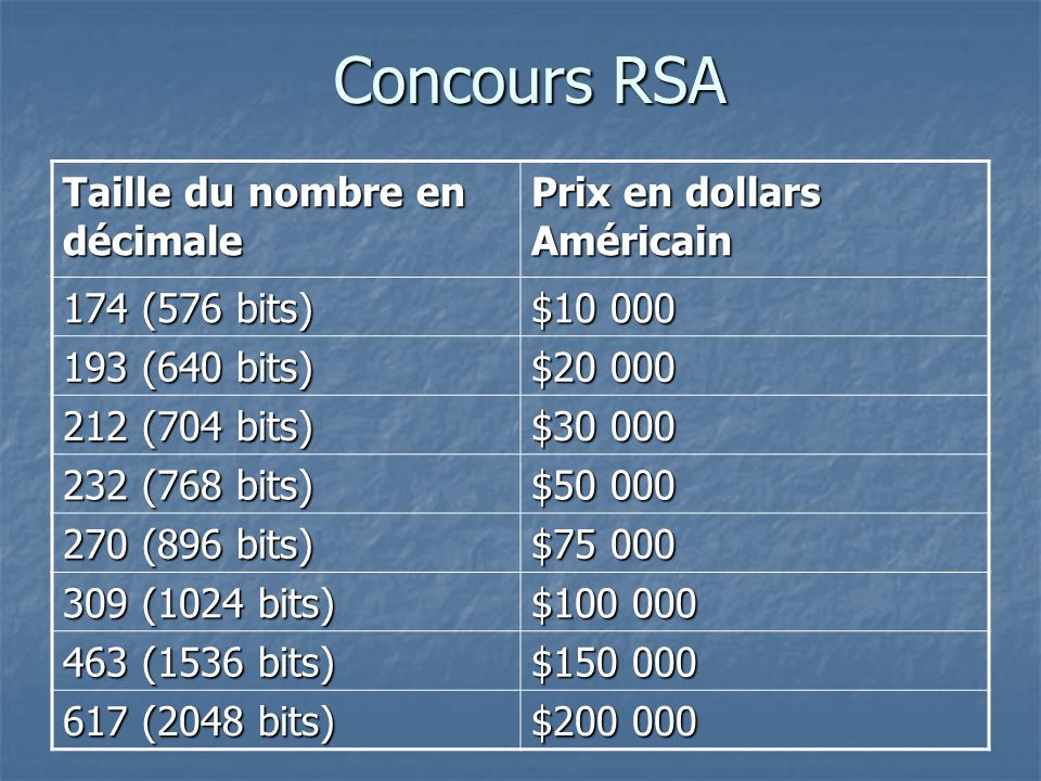 Concours RSA Taille du nombre en décimale Prix en dollars Américain