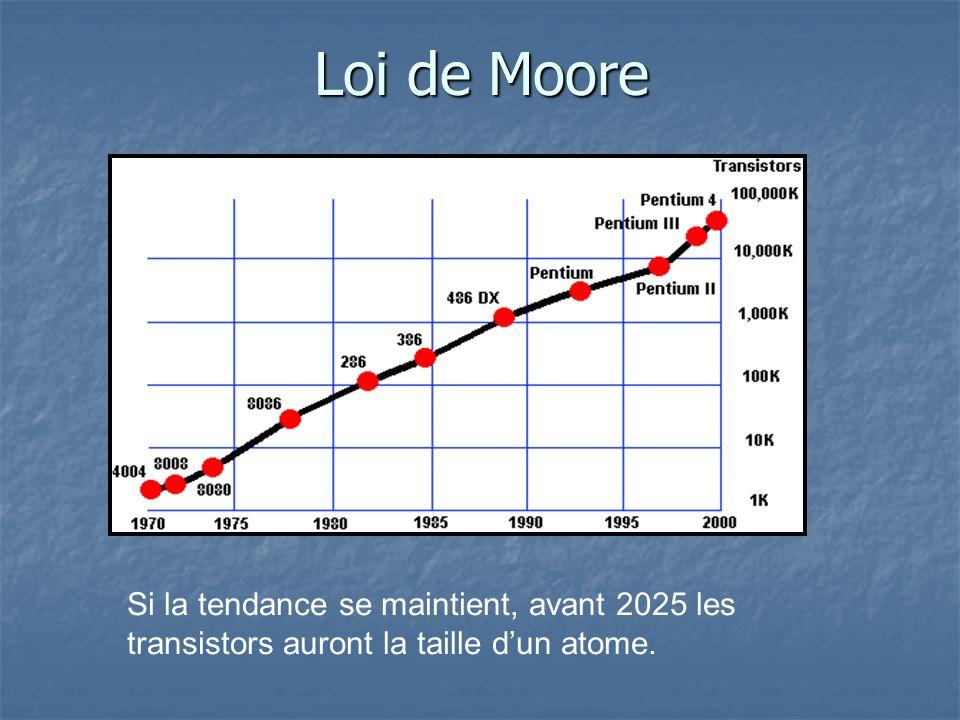 Loi de Moore Si la tendance se maintient, avant 2025 les