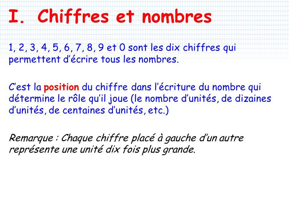 I. Chiffres et nombres 1, 2, 3, 4, 5, 6, 7, 8, 9 et 0 sont les dix chiffres qui permettent d'écrire tous les nombres.