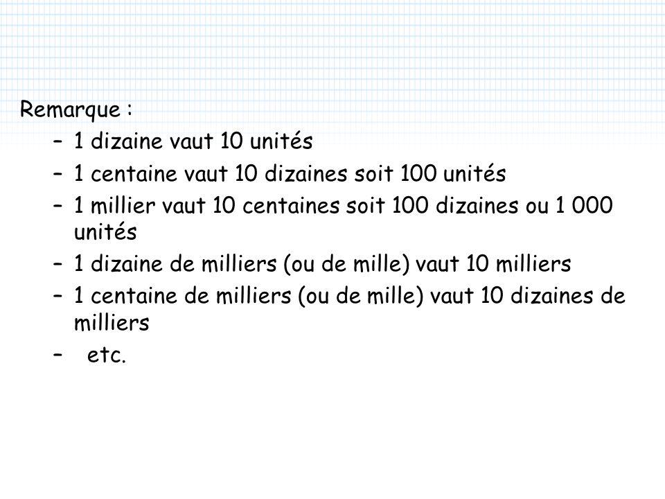 Remarque : 1 dizaine vaut 10 unités. 1 centaine vaut 10 dizaines soit 100 unités. 1 millier vaut 10 centaines soit 100 dizaines ou 1 000 unités.