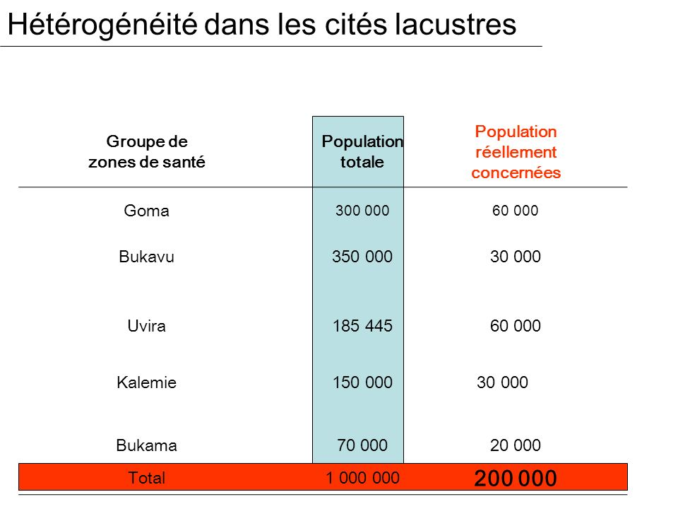 Hétérogénéité dans les cités lacustres