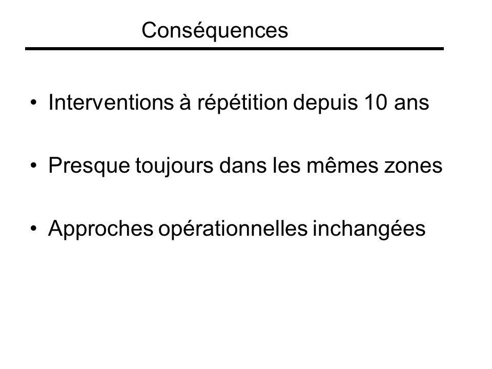 Conséquences Interventions à répétition depuis 10 ans.
