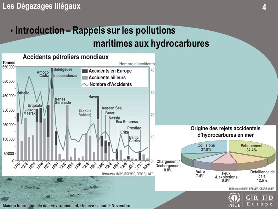 ‣ Introduction – Rappels sur les pollutions