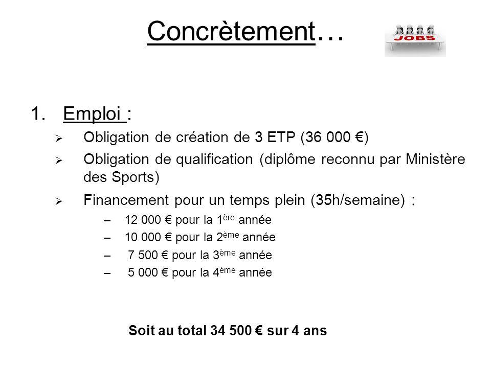 Concrètement… Emploi : Obligation de création de 3 ETP (36 000 €)