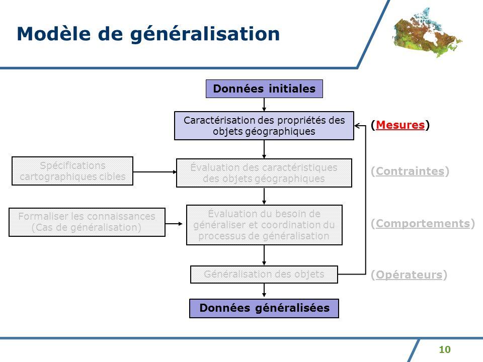 Modèle de généralisation
