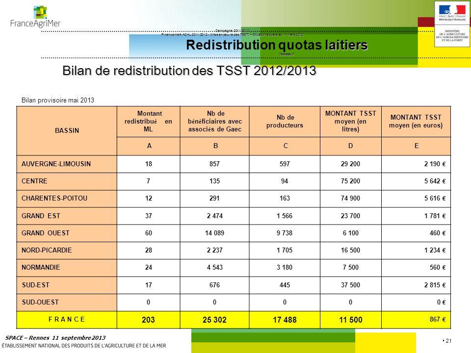 Bilan de redistribution des TSST 2012/2013