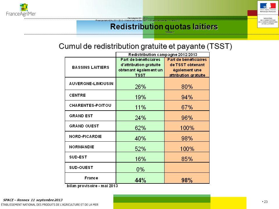 Cumul de redistribution gratuite et payante (TSST)