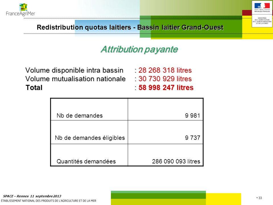 Redistribution quotas laitiers - Bassin laitier Grand-Ouest
