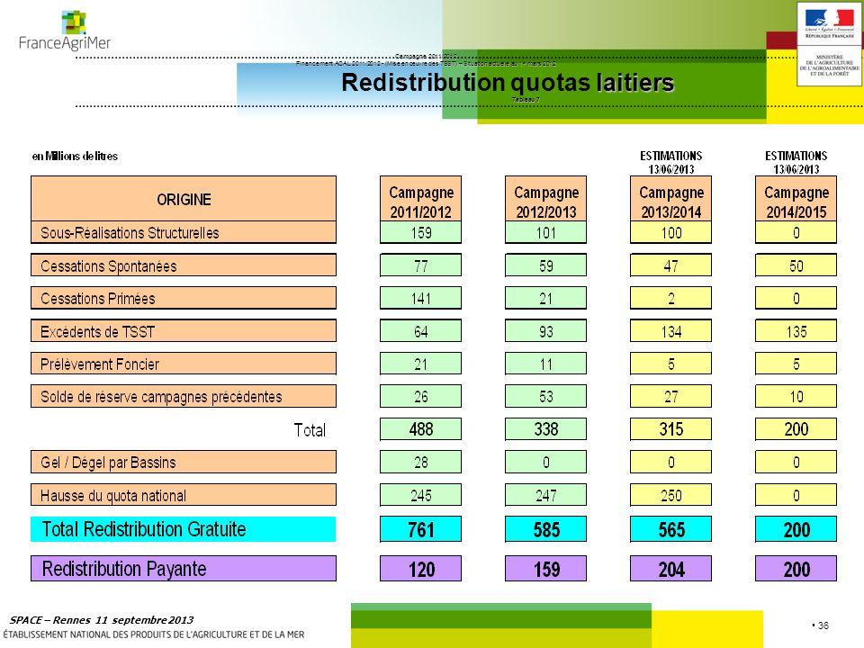 Campagne 2011/2012 Financement ACAL 2011/2012 - (Mise en œuvre des TSST) – Situation actuelle au 1er mars 2012 Redistribution quotas laitiers Tableau 7