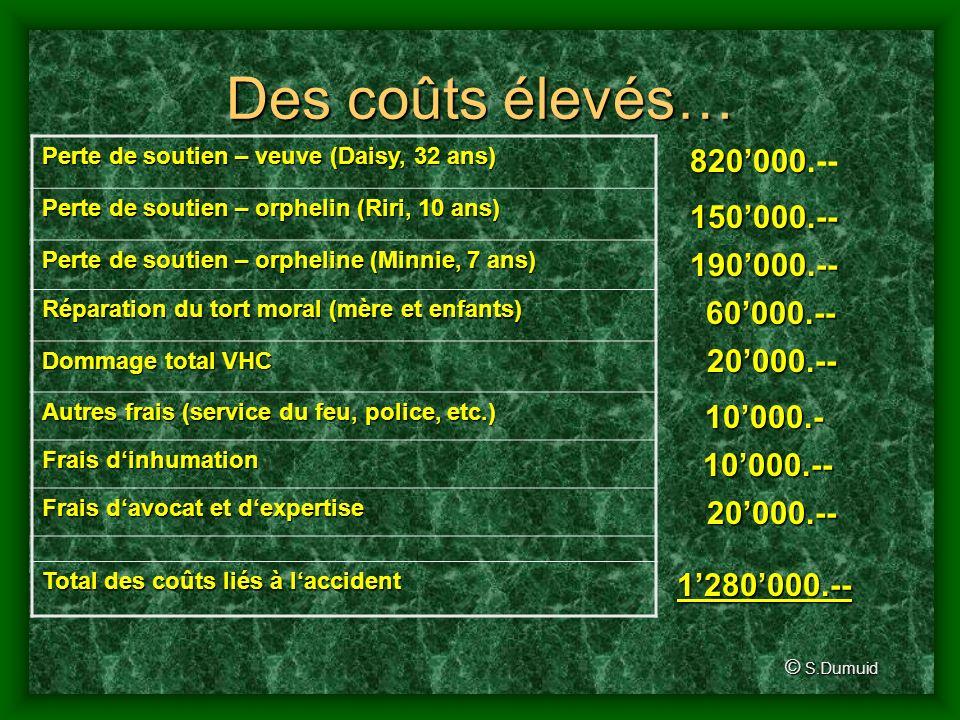 Des coûts élevés… 820'000.-- 150'000.-- 190'000.-- 60'000.-- 20'000.--