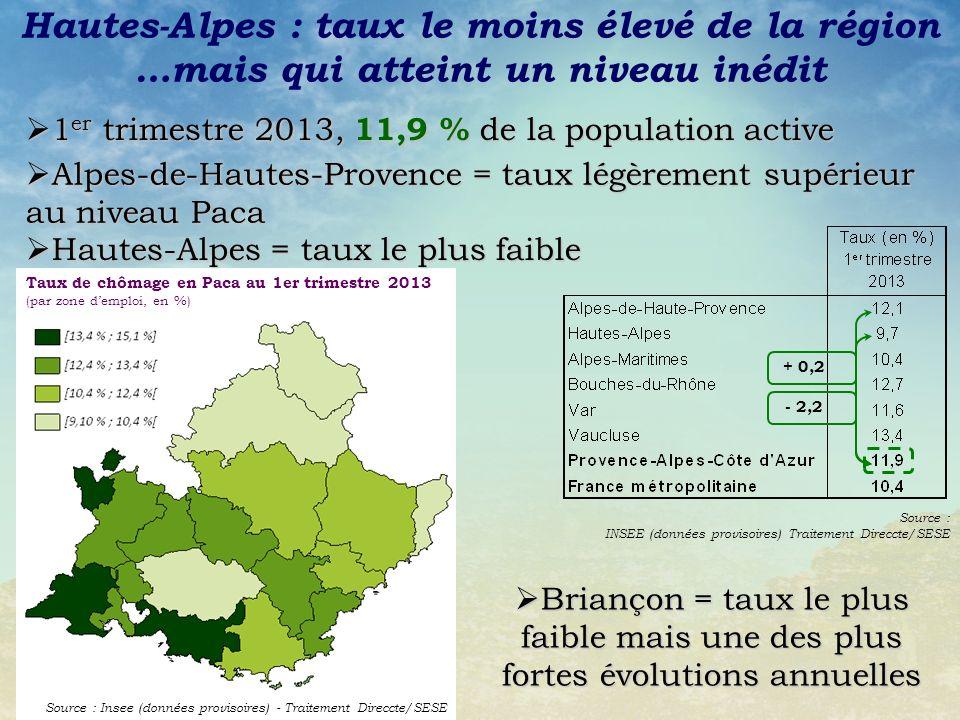 Hautes-Alpes : taux le moins élevé de la région