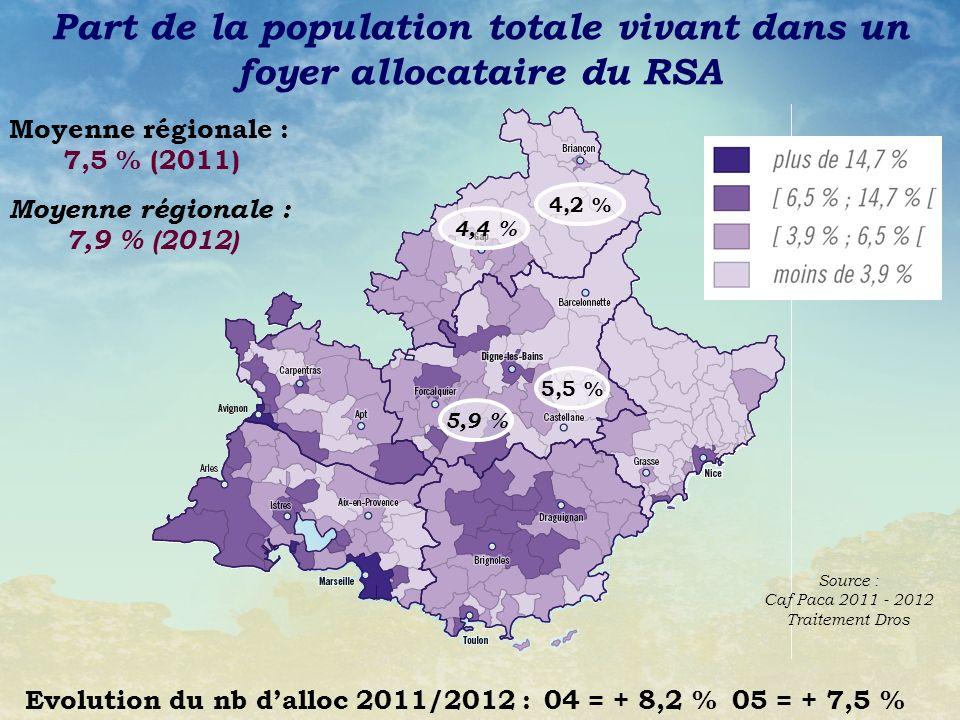 Part de la population totale vivant dans un foyer allocataire du RSA
