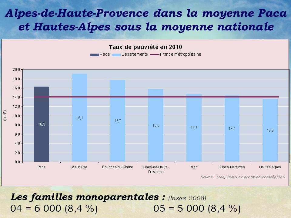 Alpes-de-Haute-Provence dans la moyenne Paca et Hautes-Alpes sous la moyenne nationale