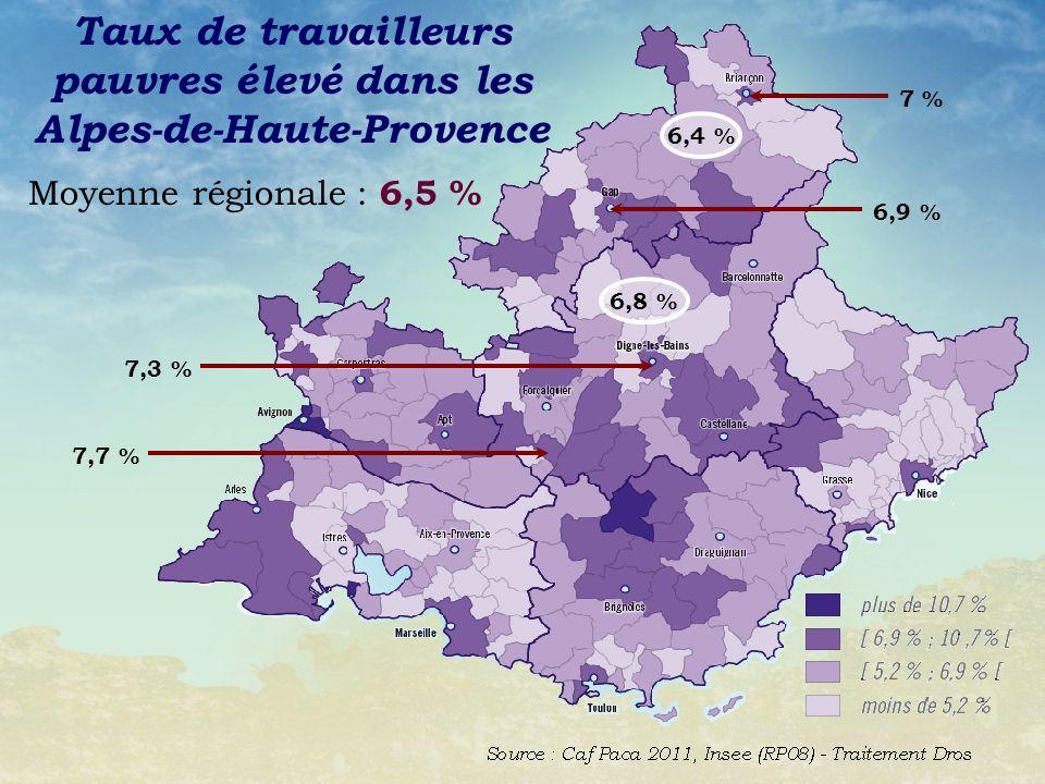 Taux de travailleurs pauvres élevé dans les Alpes-de-Haute-Provence