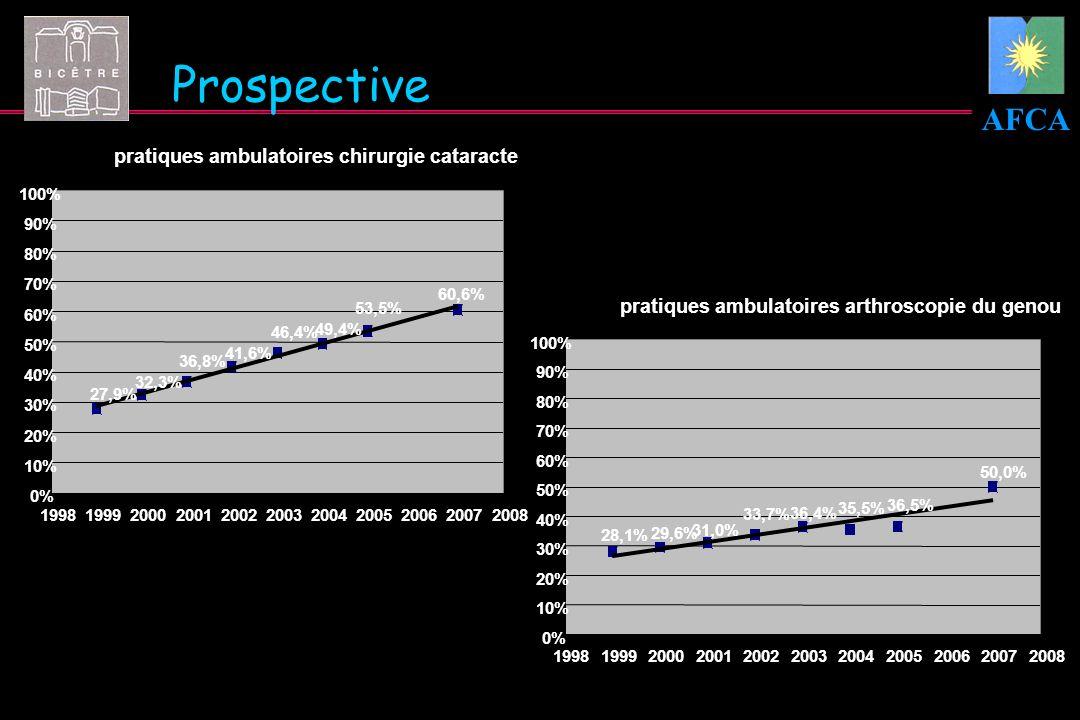 Prospective pratiques ambulatoires chirurgie cataracte